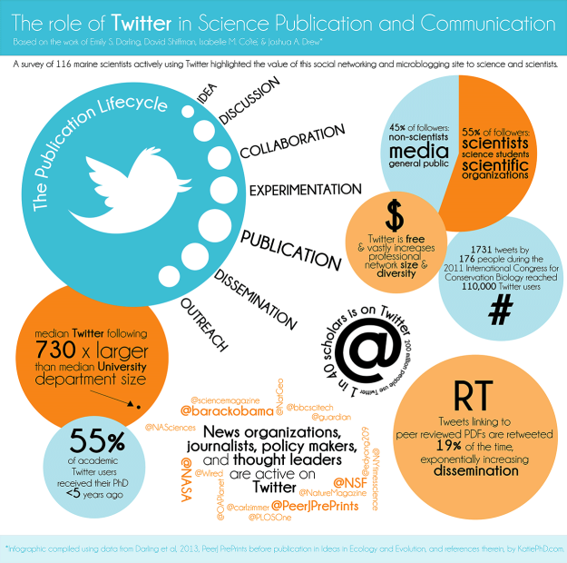 Infographic: Twitter's Role In Science Publication And Communication. Image credit: Catherine Pratt via katiephd.com and visual.ly. Click for a larger version.
